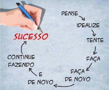 Ciclo para o sucesso